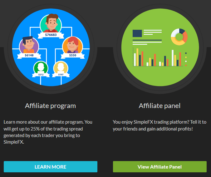 SimpleFX Affiliate Overview